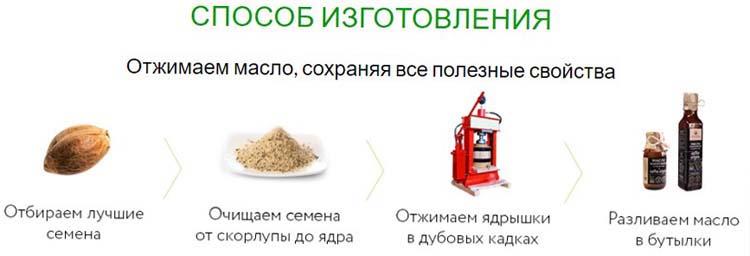 Как изготавливают конопляное масло картинка